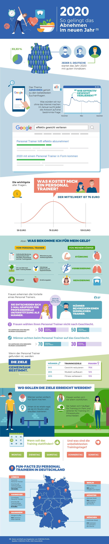 Personal Trainer Infografik: 2020 das Abnehmen meistern!